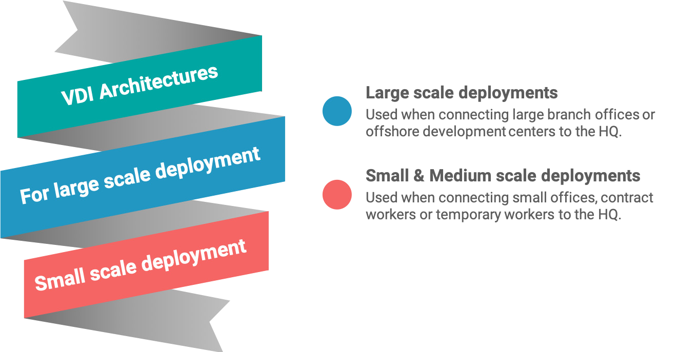 Large & Small scale VDI deployments
