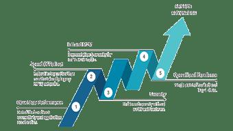 SD-WAN for Digital Transformation