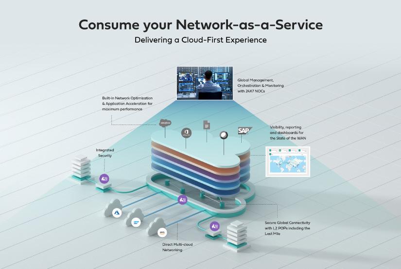 Aryaka SmartServices platform