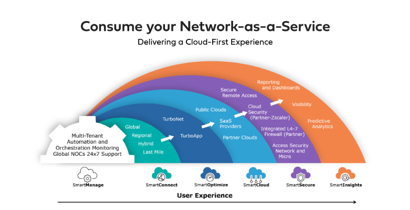 Network as a Service