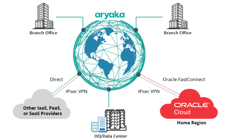 Oracle FastConnect SD WA