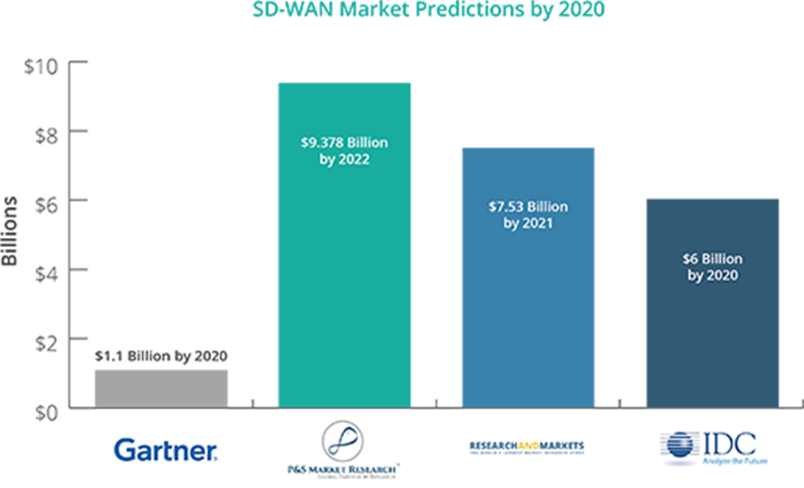 SD-WAN market growth