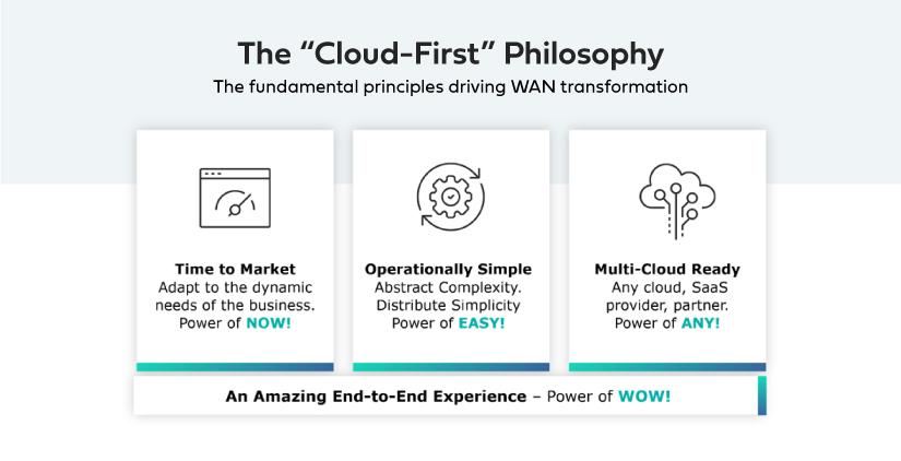 WAN Transformation principles