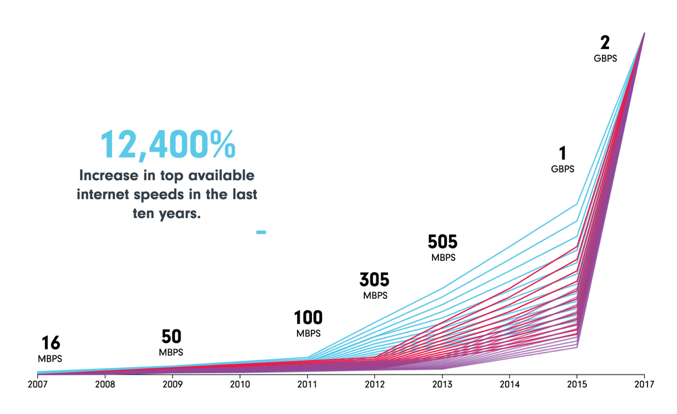 Internet speed in a decade