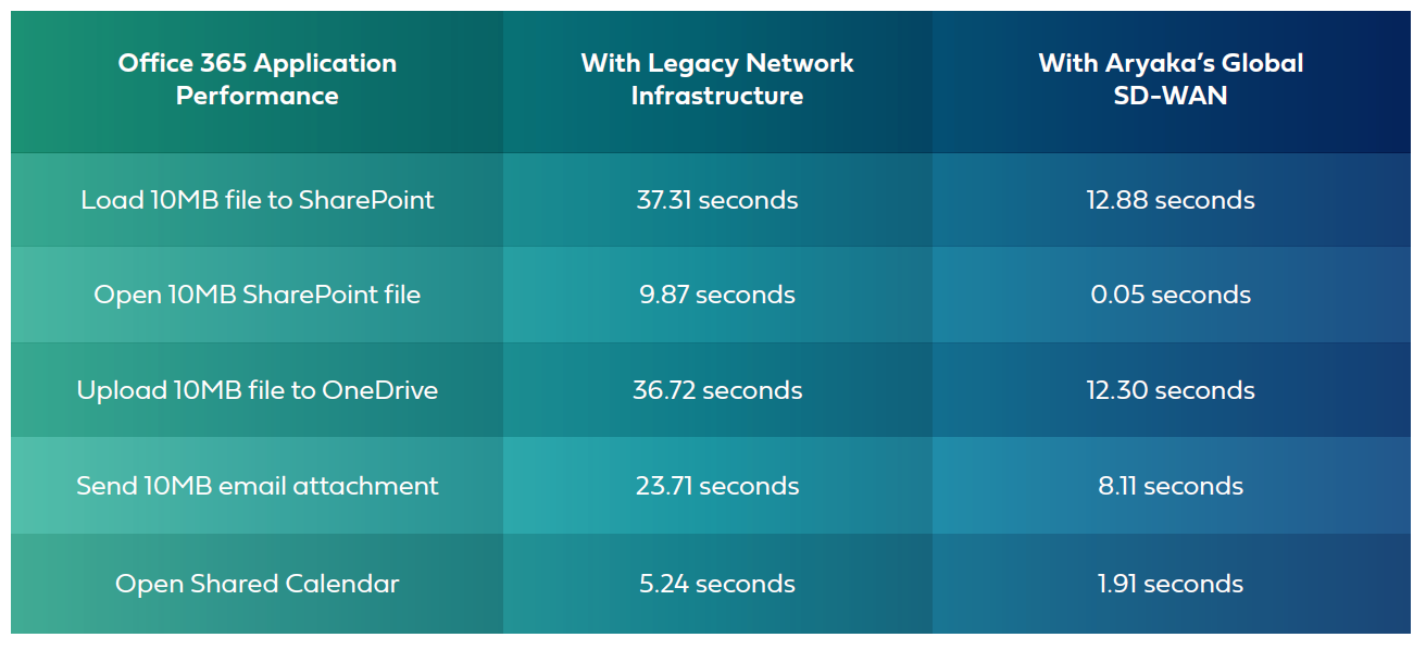 Sharepoint file transfer speed with and without SD-WAN