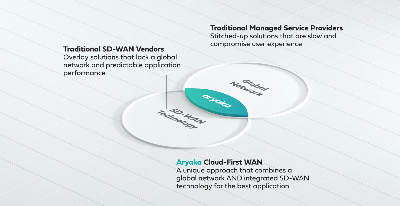 Cloud-First WAN