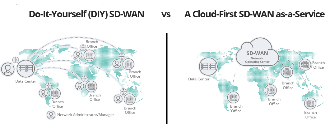 Why Choose managed sd wan? DIY SD-WAN vs SD-WAN as a Service