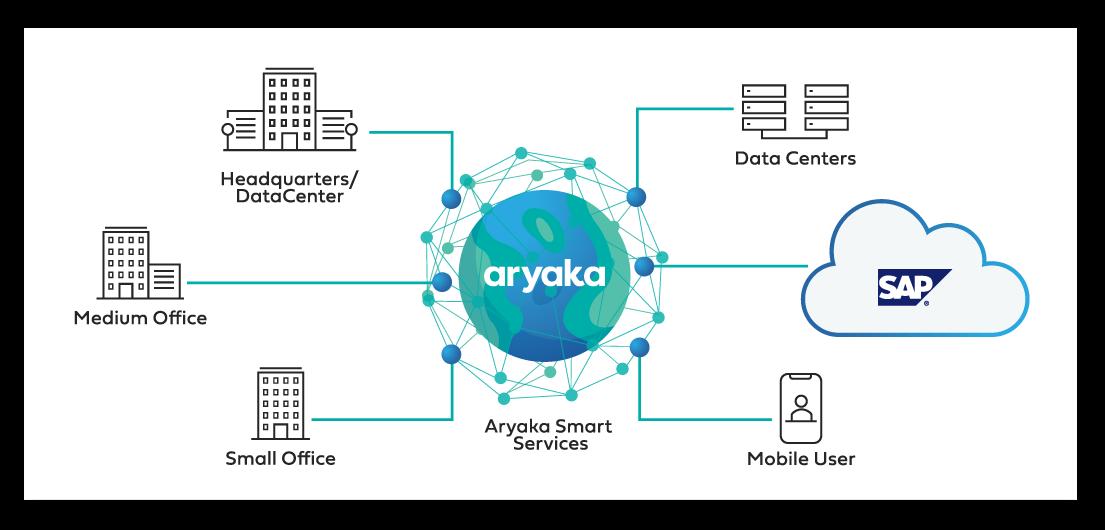 aryaka and sap