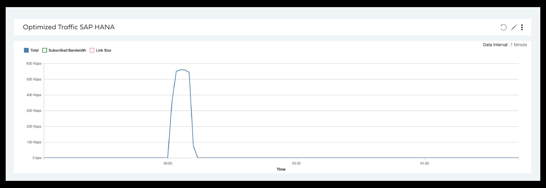 Optimized traffic SAP HANA