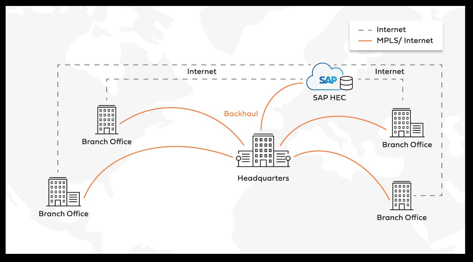 SAP enterprise connectivity