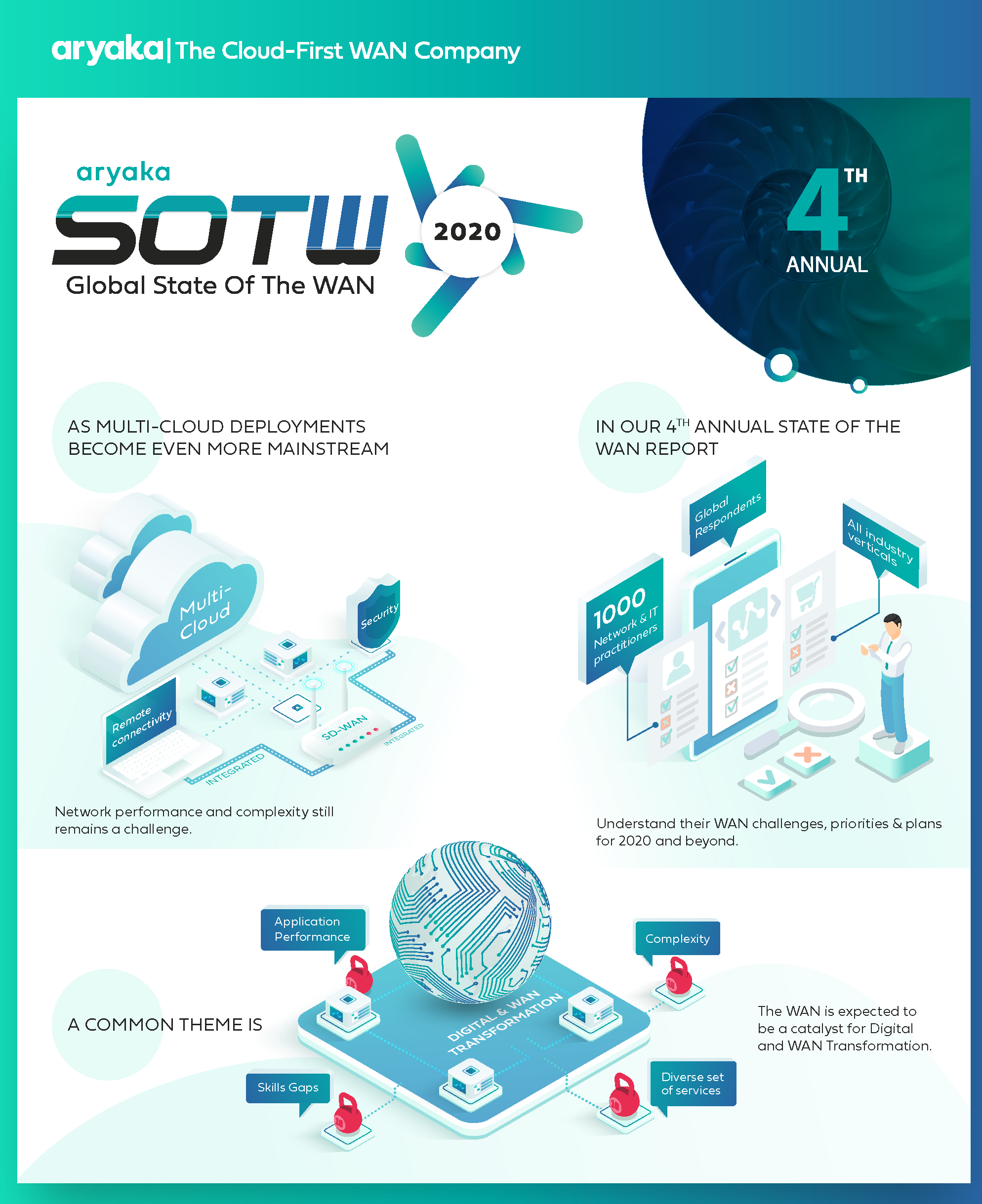 State of the WAN 2020 Infographic