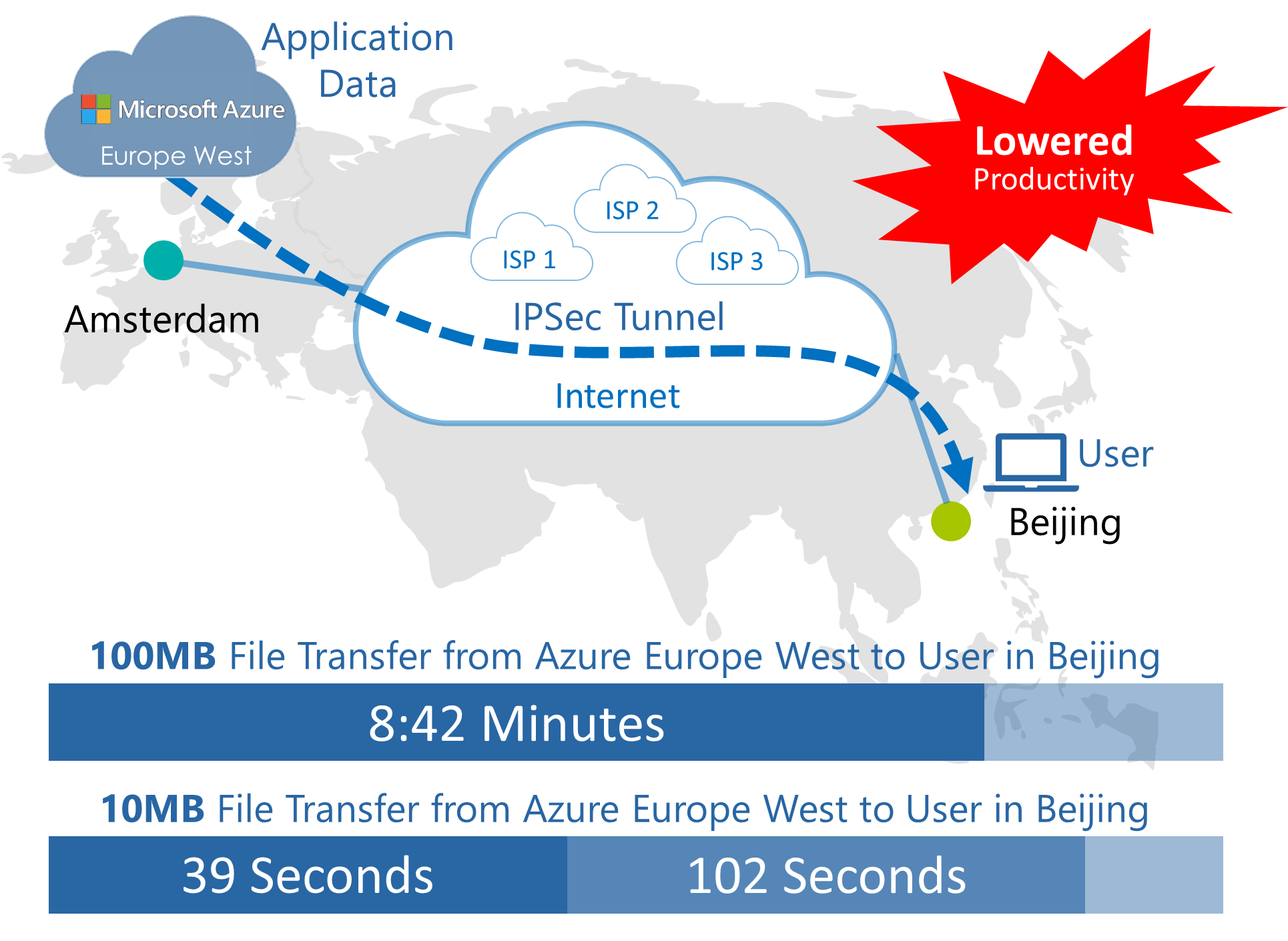 File Transfer over IPSec Tunnel