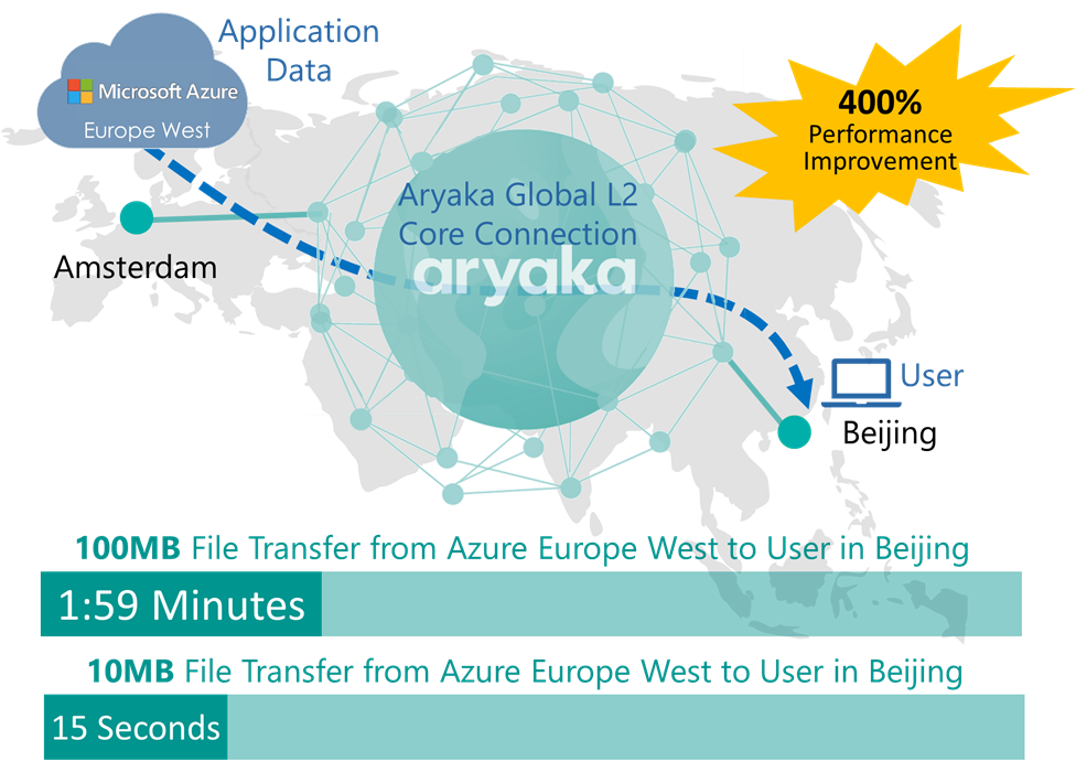 File Transfer with Aryaka SmartCloud