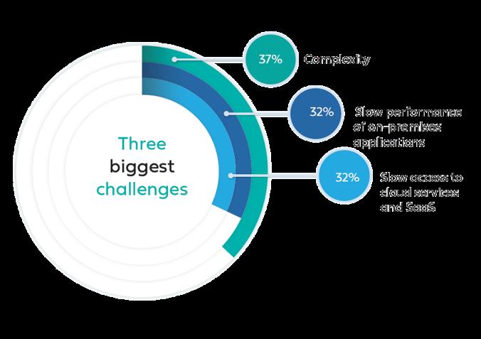 three biggest challenges