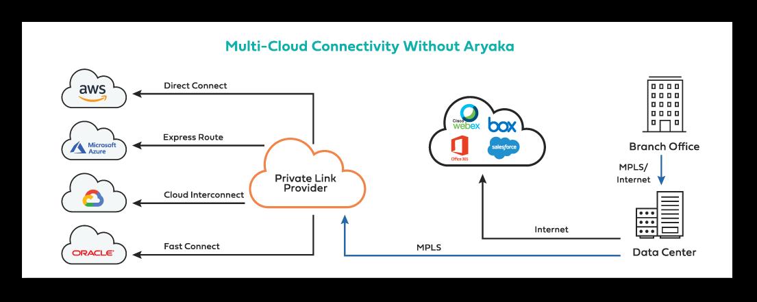 Multi-cloud connectivity