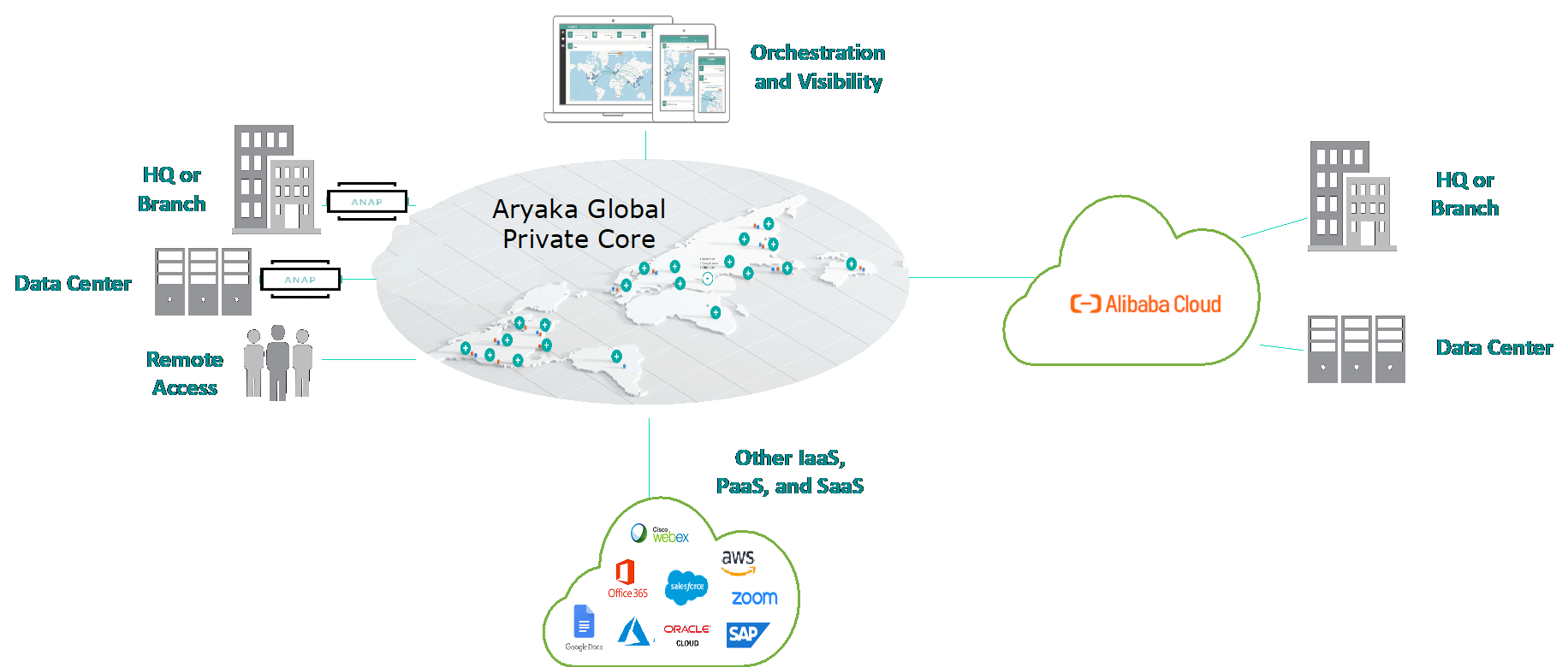 Alibaba Cloud with Aryaka SD-WAN