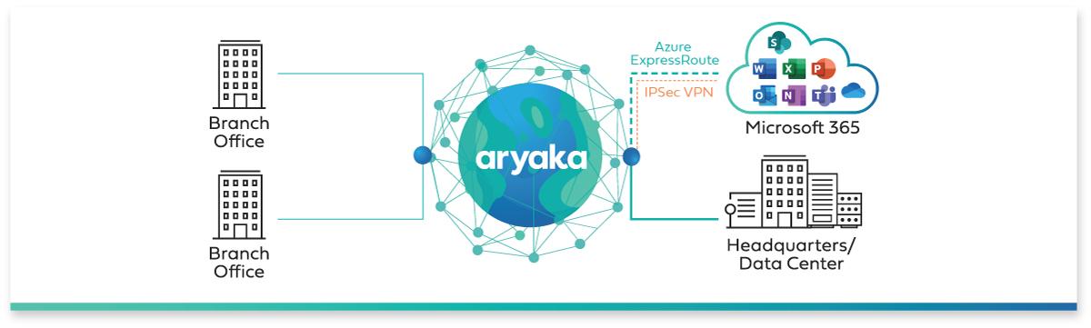 Azure ExpressRoute with Aryaka's SD-WAN