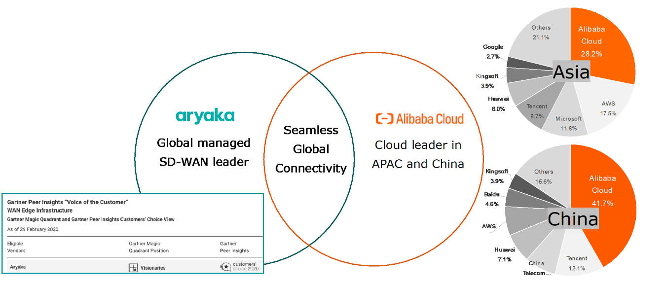 Alibaba Cloud market share in Asia and China