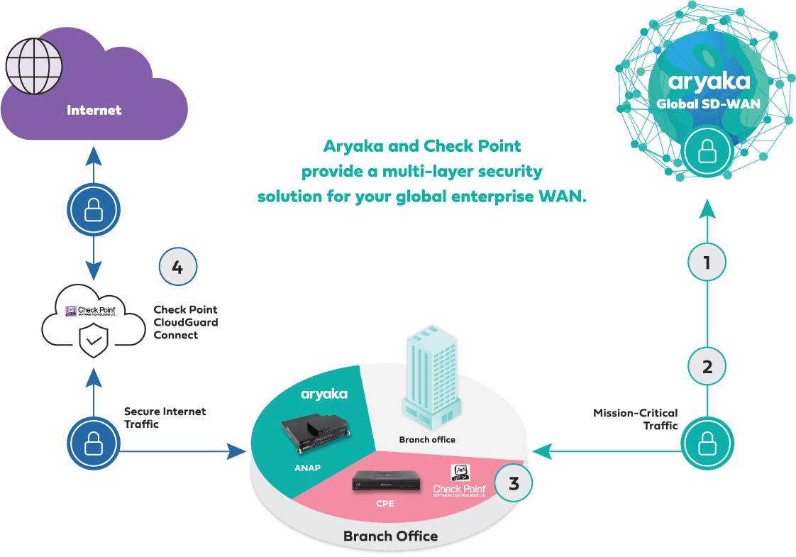 Aryaka and Check Point multi-layer security