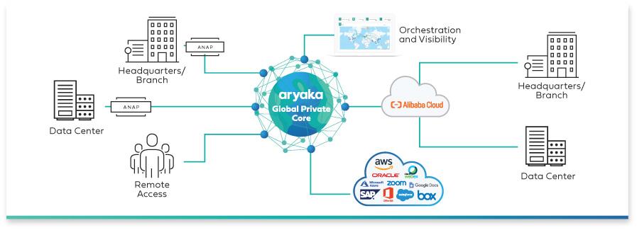 aryaka global core