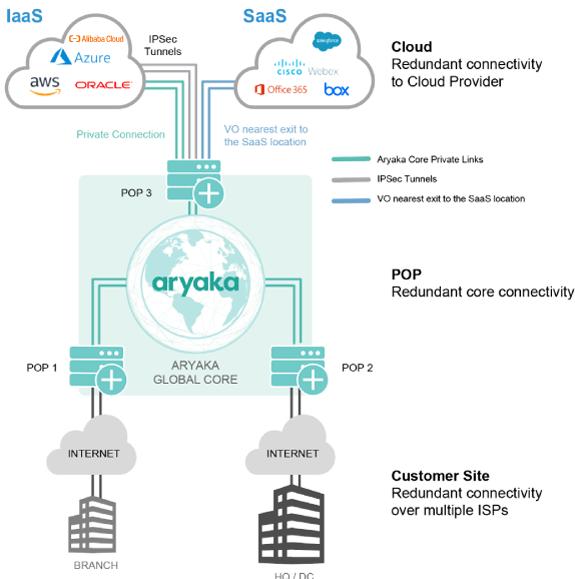 IaaS and SaaS connectivity