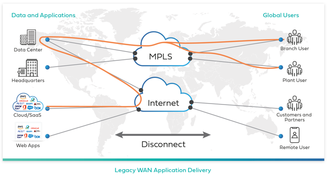 WAN Application delivery