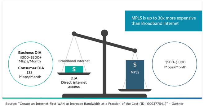 MPLS vs Internet cost comparison