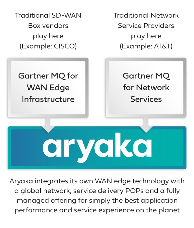 Integrated WAN Edge Infrastructure and Network Services