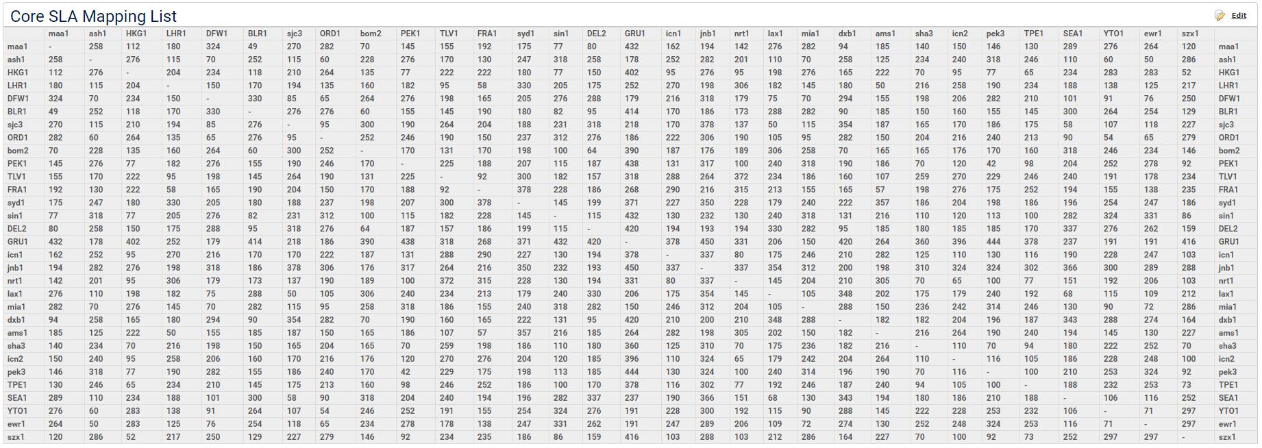 core sla mapping list