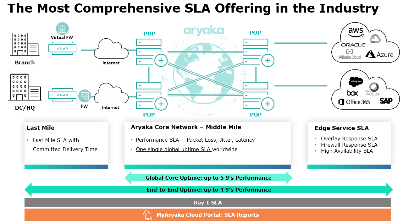 End-to-End Network SLA