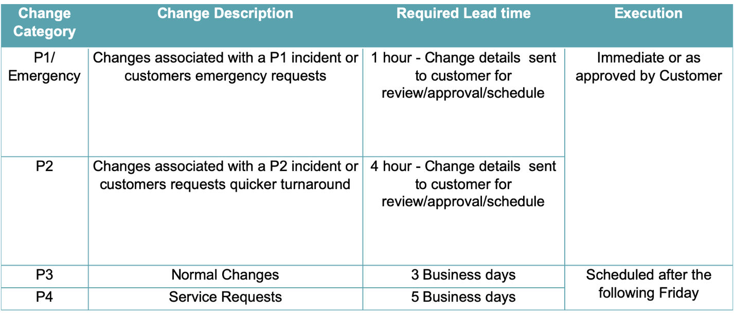 service level change management