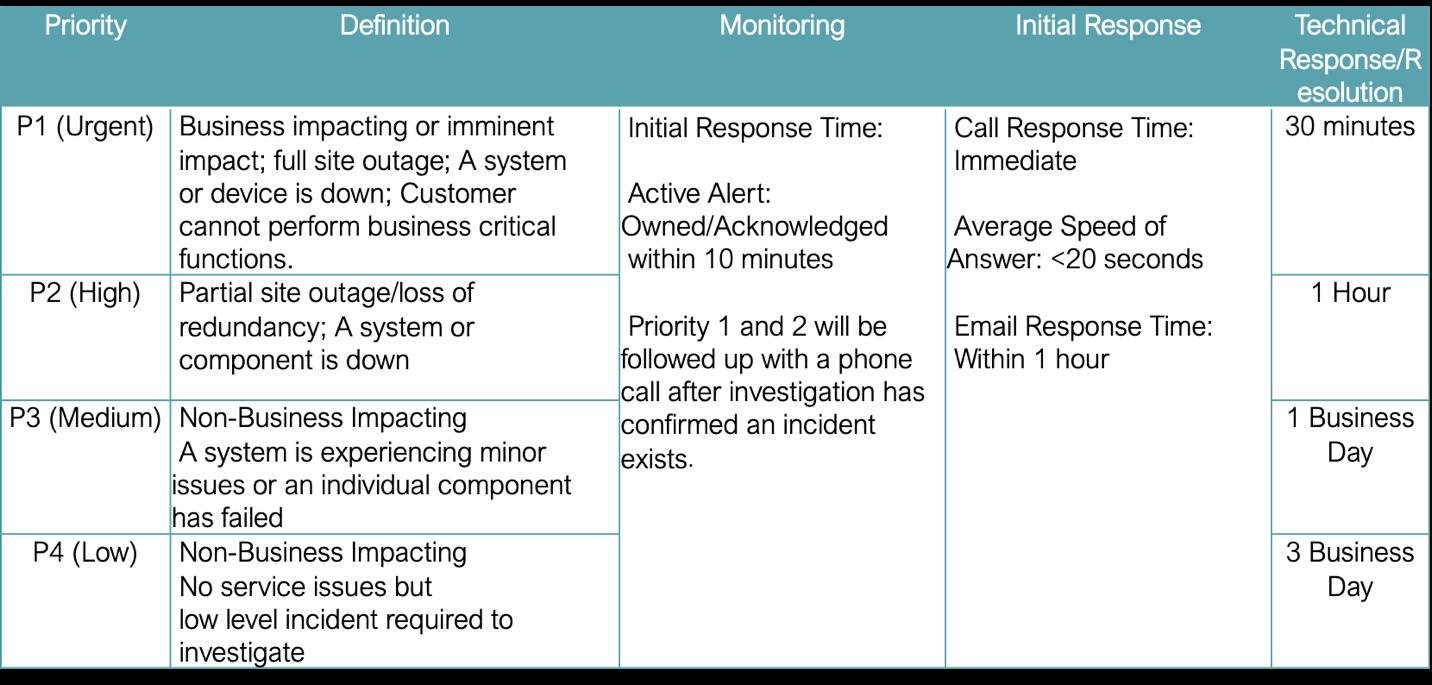 service level change management