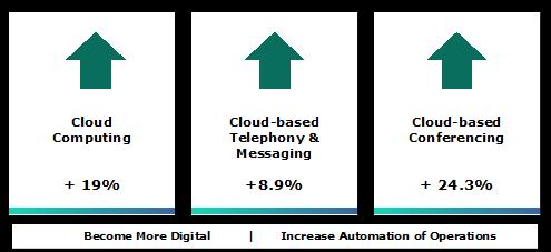 Cloud consumption