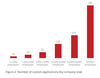 Number of custom applications by company size