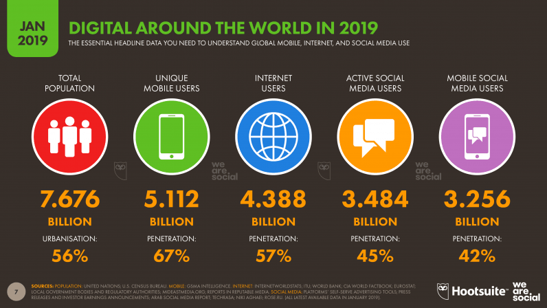 Global Internet usage around the world