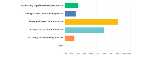 Network priorities
