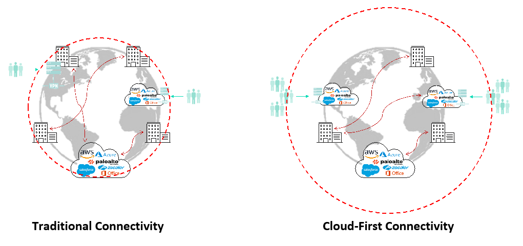 Traditional connectivity vs cloud-first connectivity
