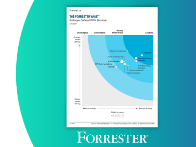 Aryaka Debuts as a Strong Performer in New Forrester Wave™ for Managed SD-WAN Services