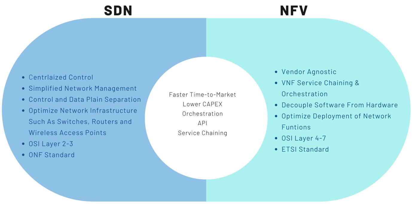 SDN vs NFV