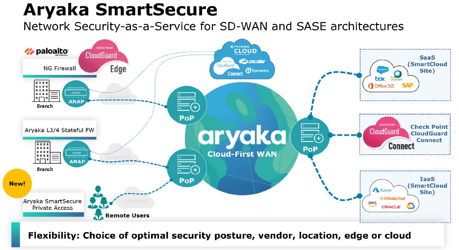 Network Security-as-a-Service for SD-WAN and SASE architectures