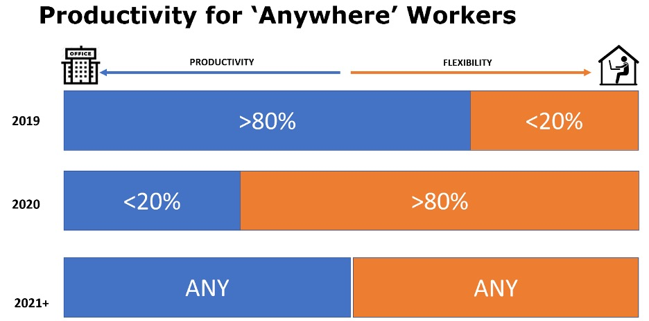 hybrid workplace for worker