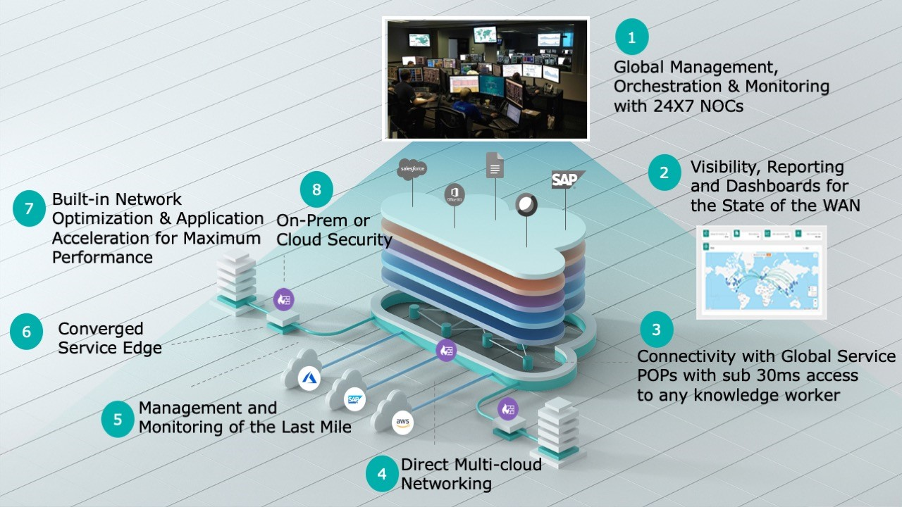 cloud first wan architecture
