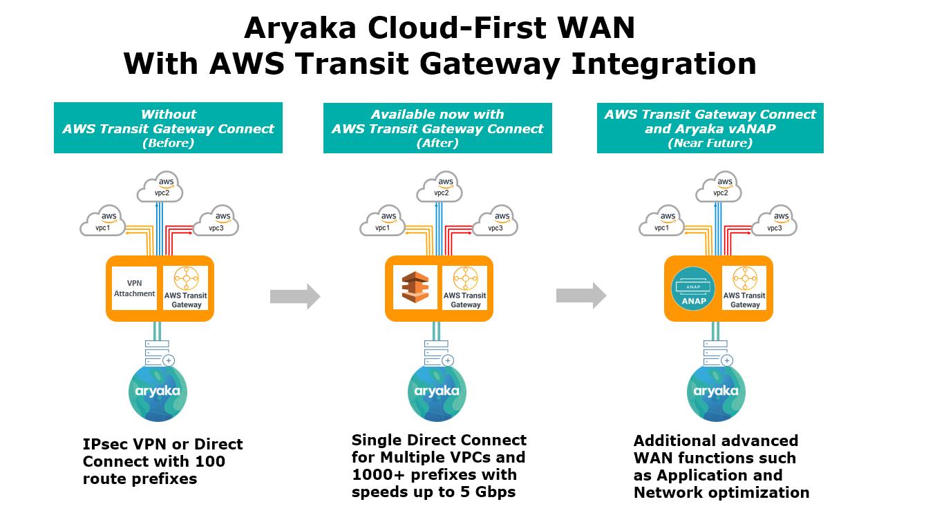 Transit Gateway Connect benefits