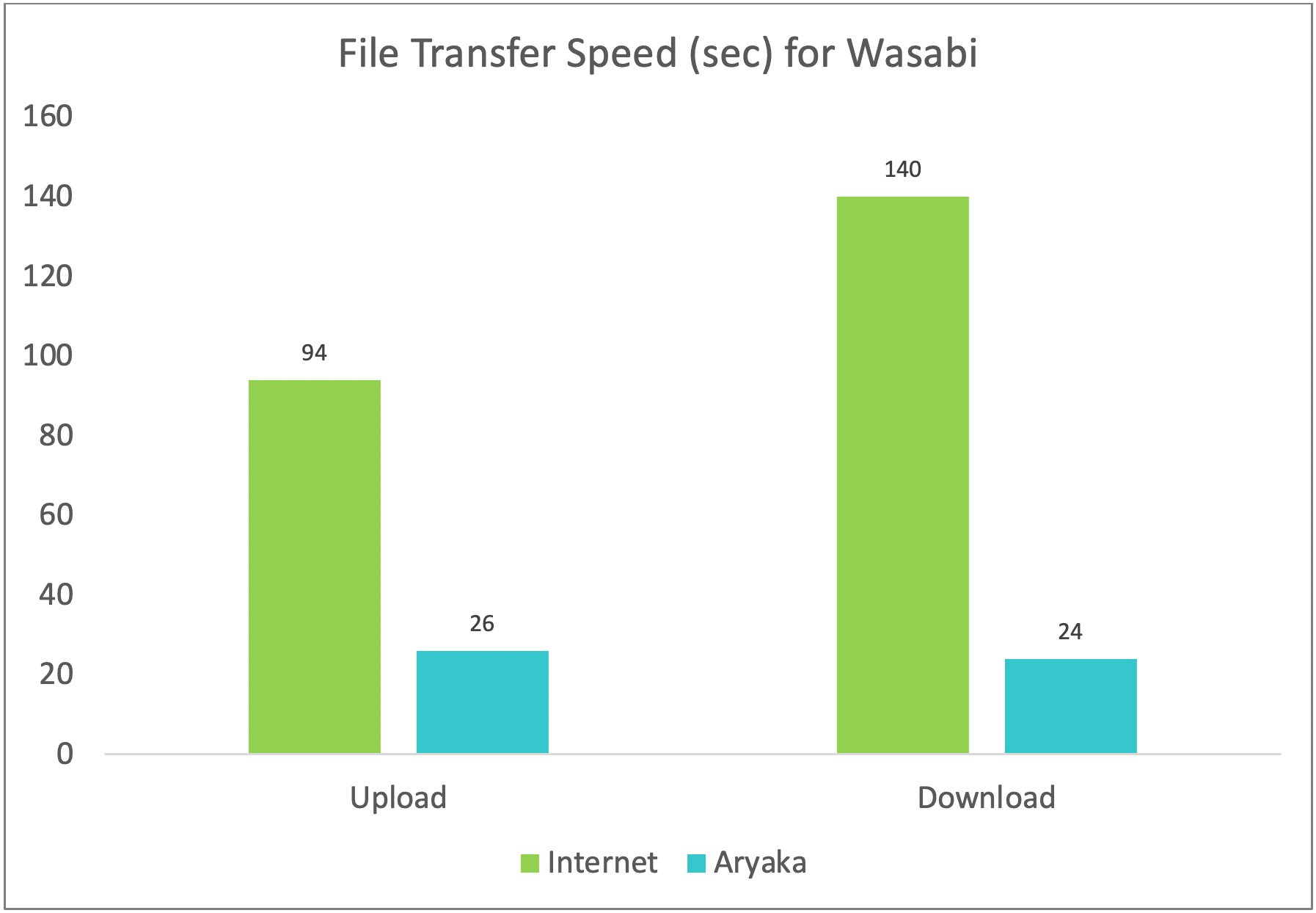 File Transfer Speed for Wasabi