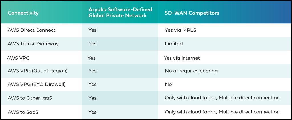 Aryaka's Managed SD-WAN vs competitors