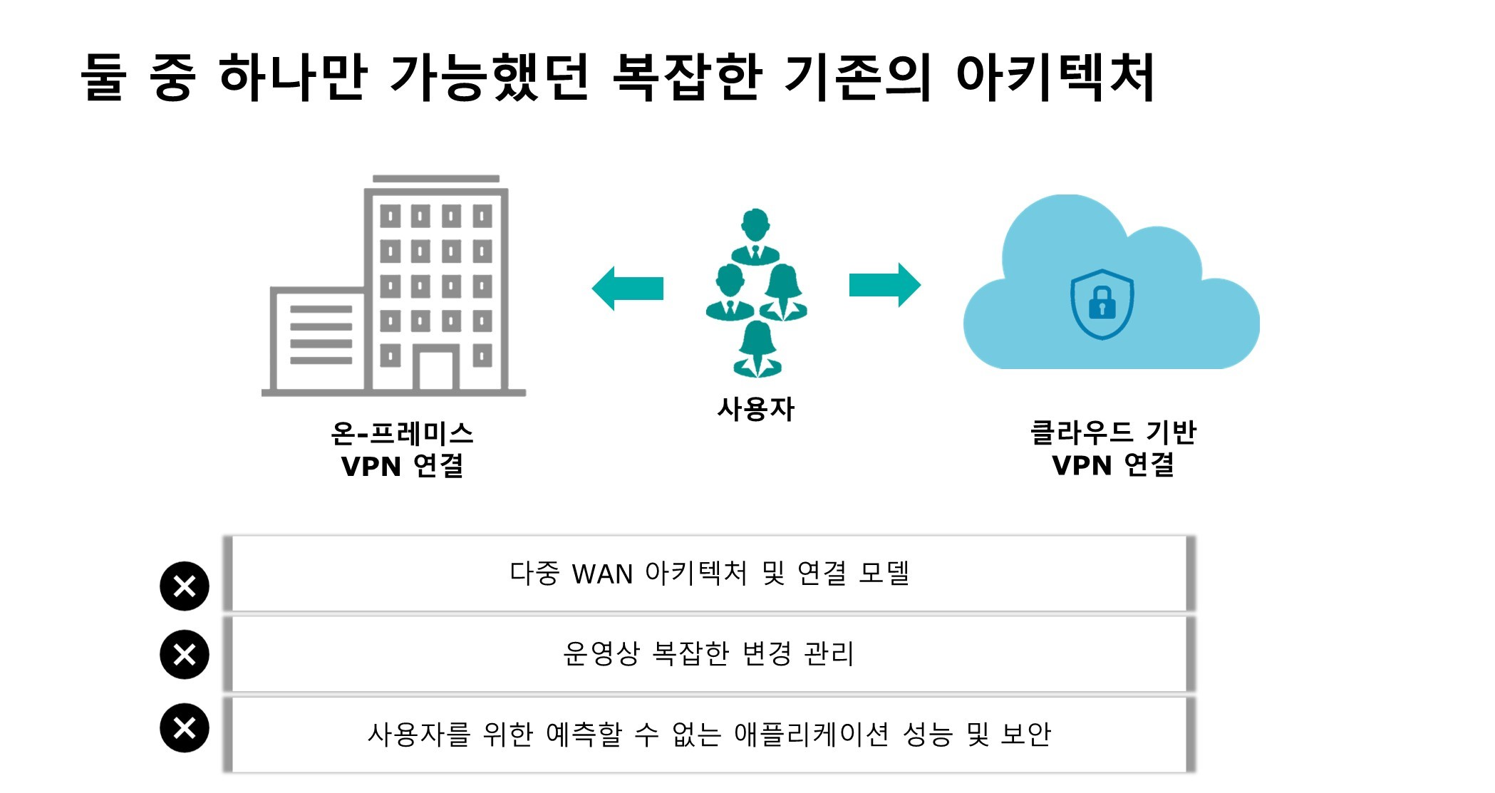 Challenges with on-premise VPN
