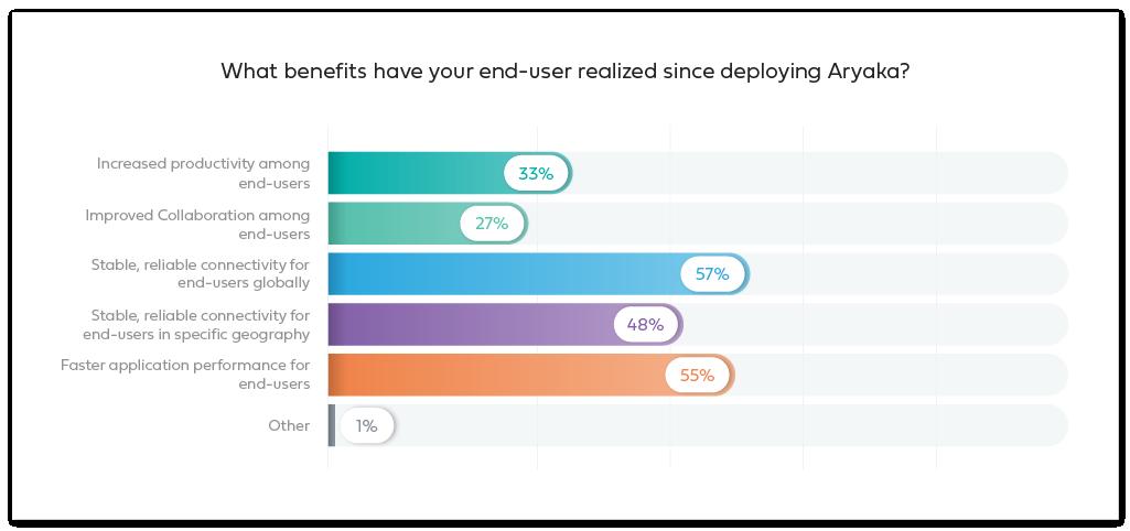 End-user benefits with Aryaka