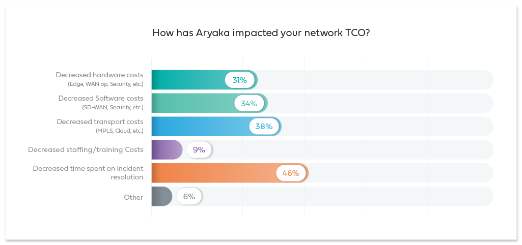Impact your Network TOC