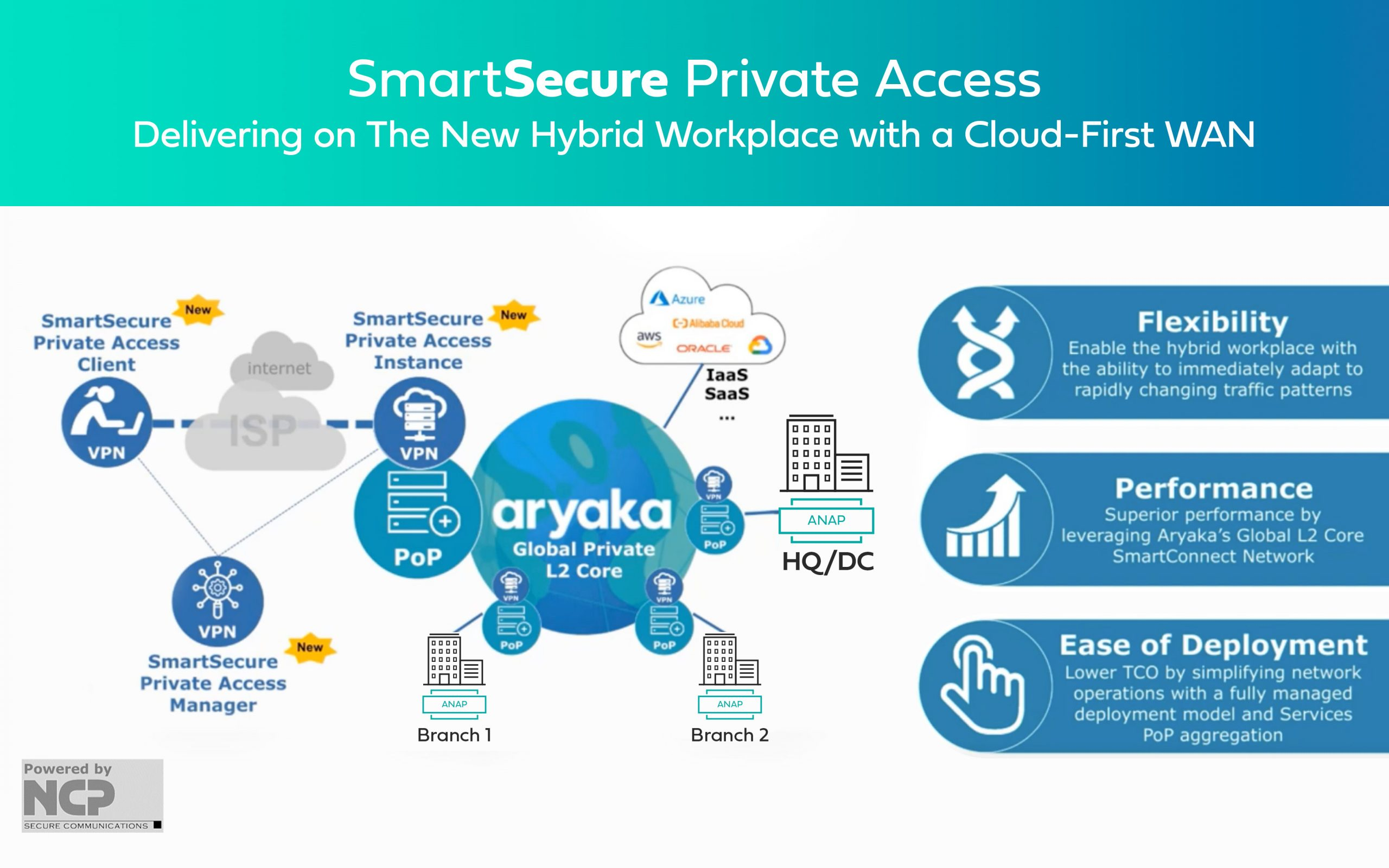 SmartSecure Private Access