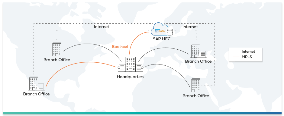 Traditional SAP HEC connectivity